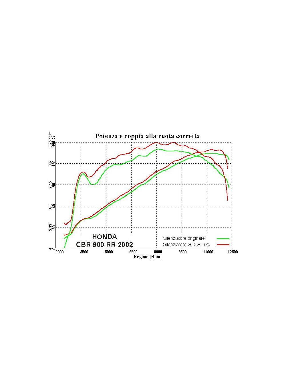 Gg Uitlaat Voor De Honda Cbr954rr 2002 2003 Cbr 954rr Wiring Diagram